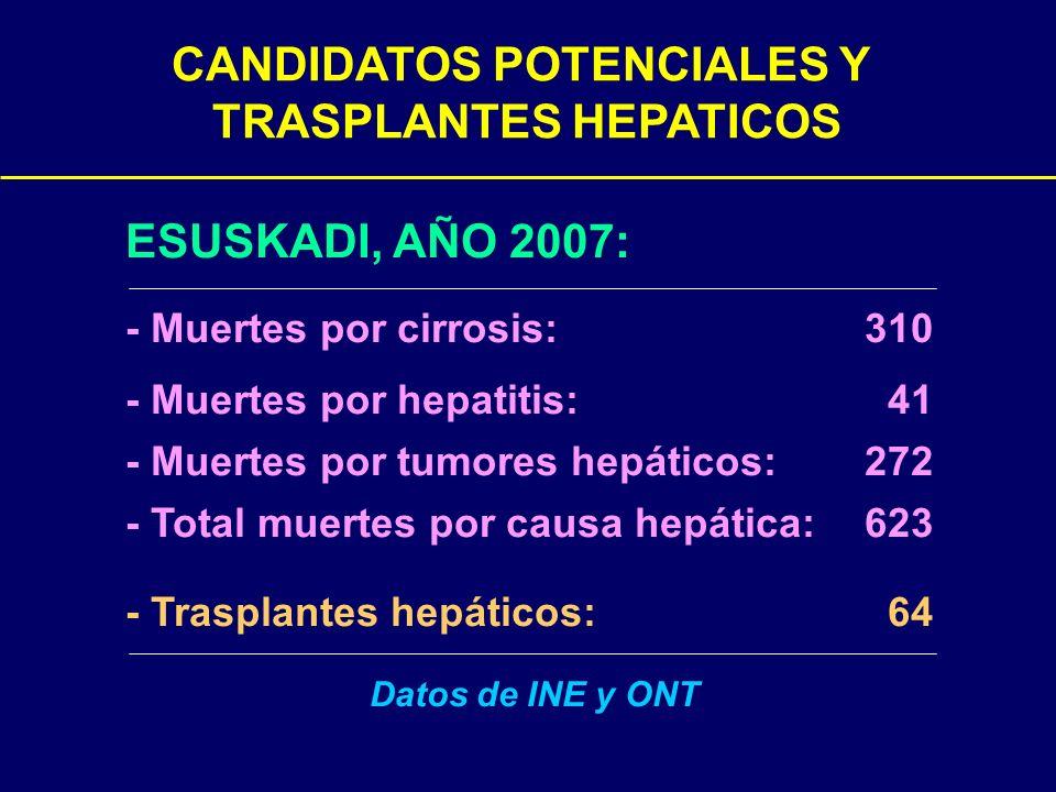 CANDIDATOS POTENCIALES Y TRASPLANTES HEPATICOS