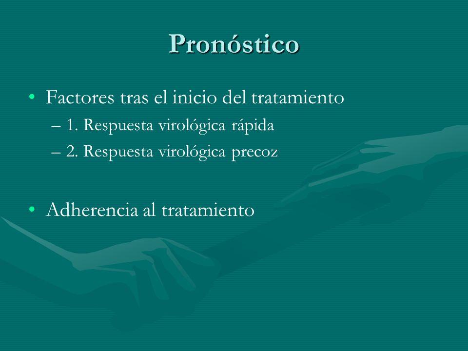 Pronóstico Factores tras el inicio del tratamiento