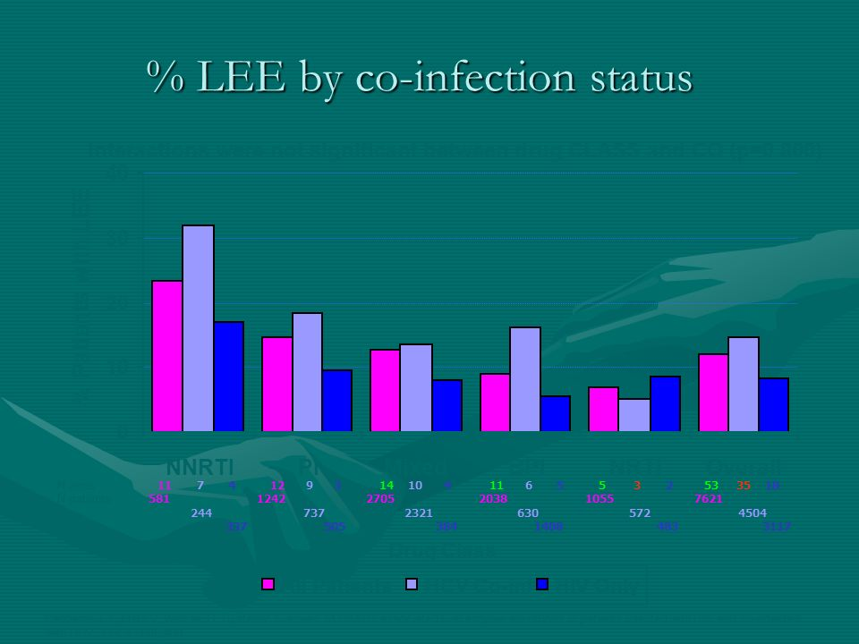 % LEE by co-infection status