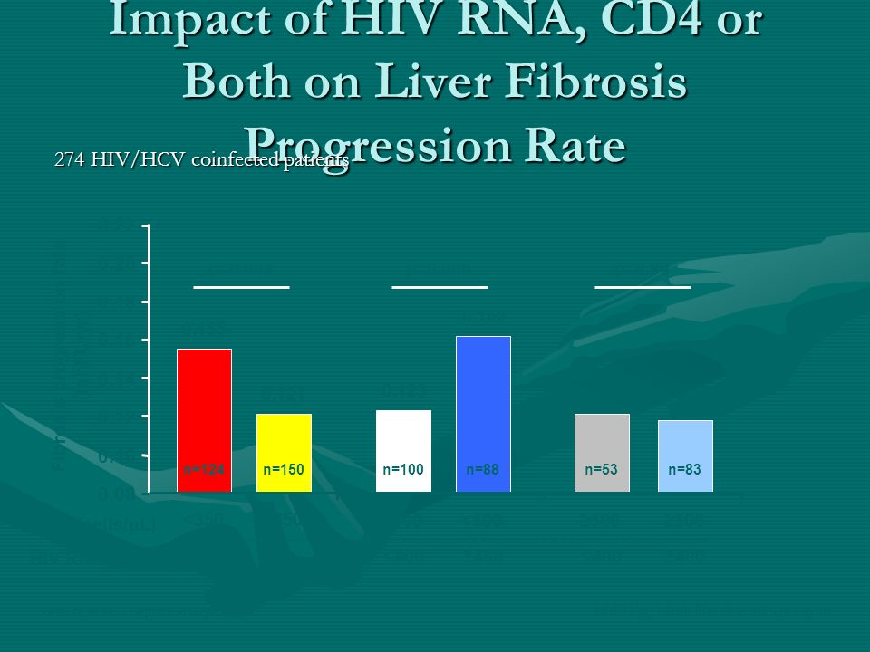 Impact of HIV RNA, CD4 or Both on Liver Fibrosis Progression Rate