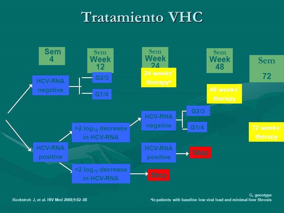 Tratamiento VHC Sem 72 Sem 4 Sem Week 12 Sem Week 24 Sem Week 48 Stop