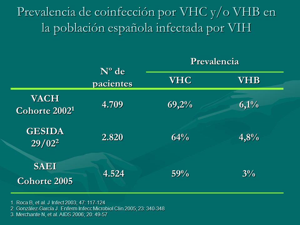 Prevalencia de coinfección por VHC y/o VHB en la población española infectada por VIH