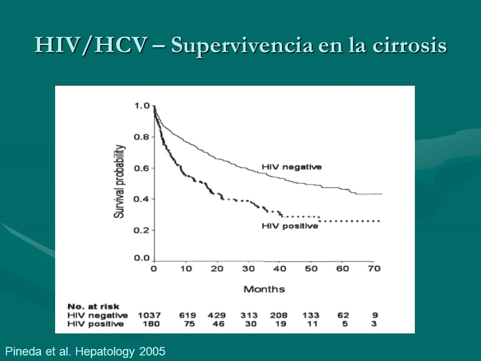 HIV/HCV – Supervivencia en la cirrosis