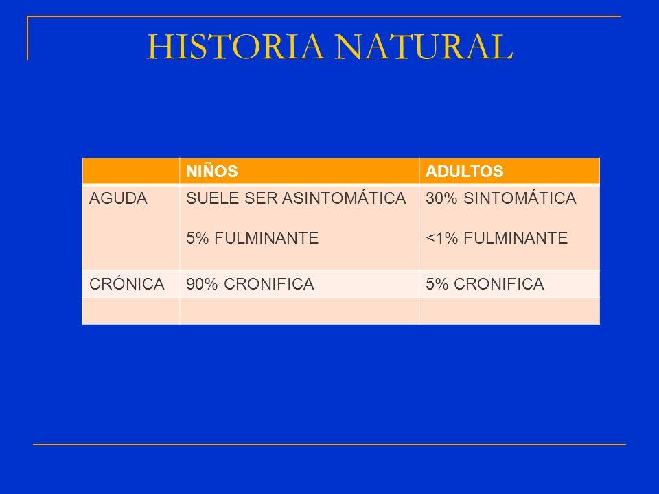 HISTORIA NATURAL NIÑOS ADULTOS AGUDA SUELE SER ASINTOMÁTICA