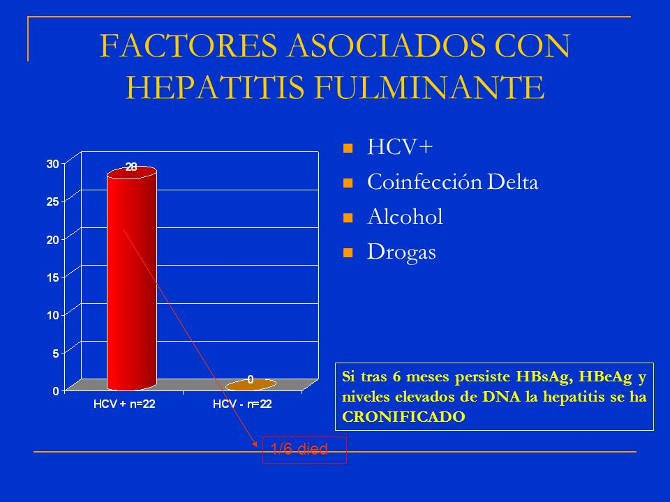 FACTORES ASOCIADOS CON HEPATITIS FULMINANTE