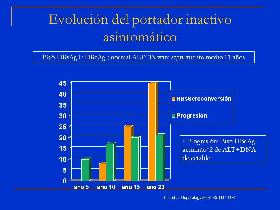 Evolución del portador inactivo asintomático