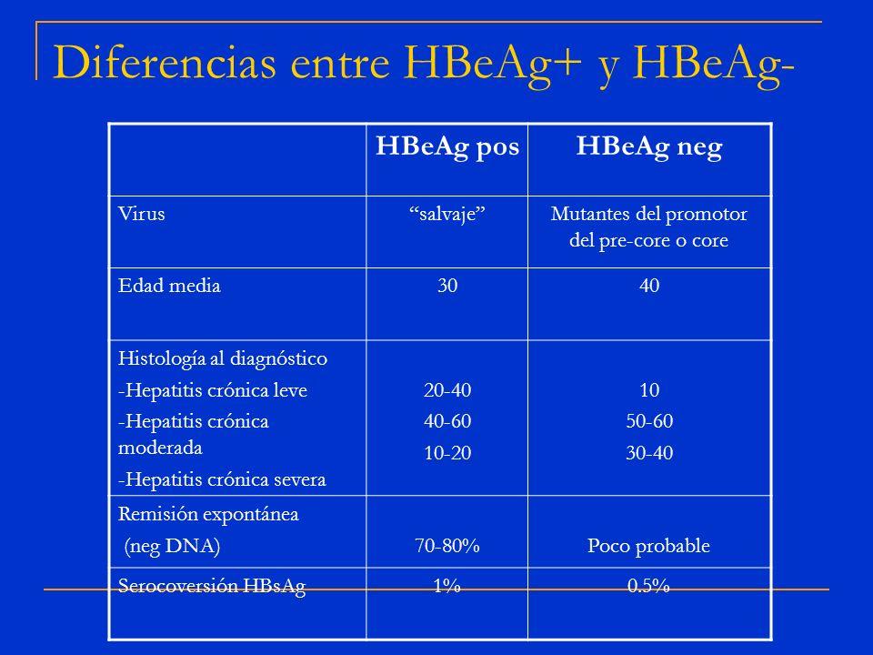 Diferencias entre HBeAg+ y HBeAg-