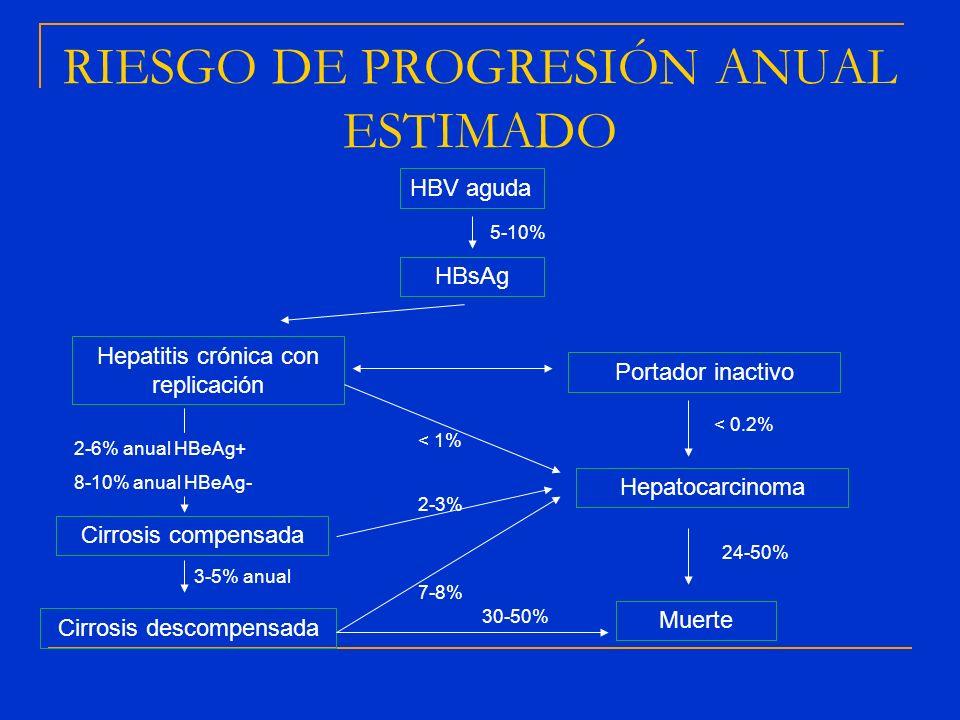 RIESGO DE PROGRESIÓN ANUAL ESTIMADO