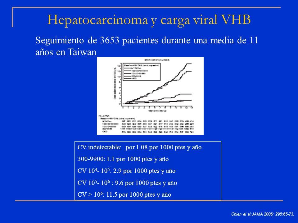 Hepatocarcinoma y carga viral VHB