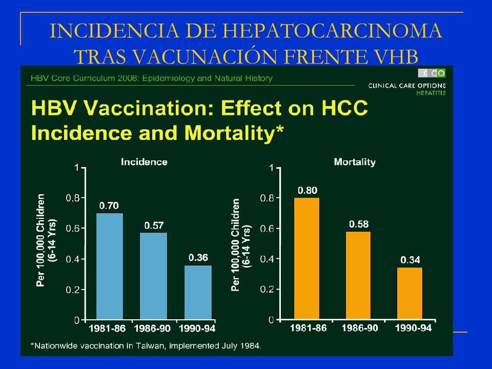 INCIDENCIA DE HEPATOCARCINOMA TRAS VACUNACIÓN FRENTE VHB