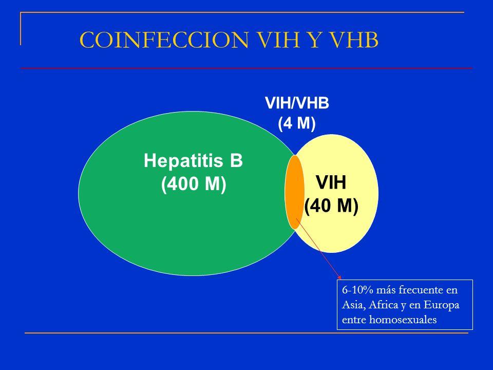 COINFECCION VIH Y VHB Hepatitis B VIH (400 M) (40 M) VIH/VHB (4 M)