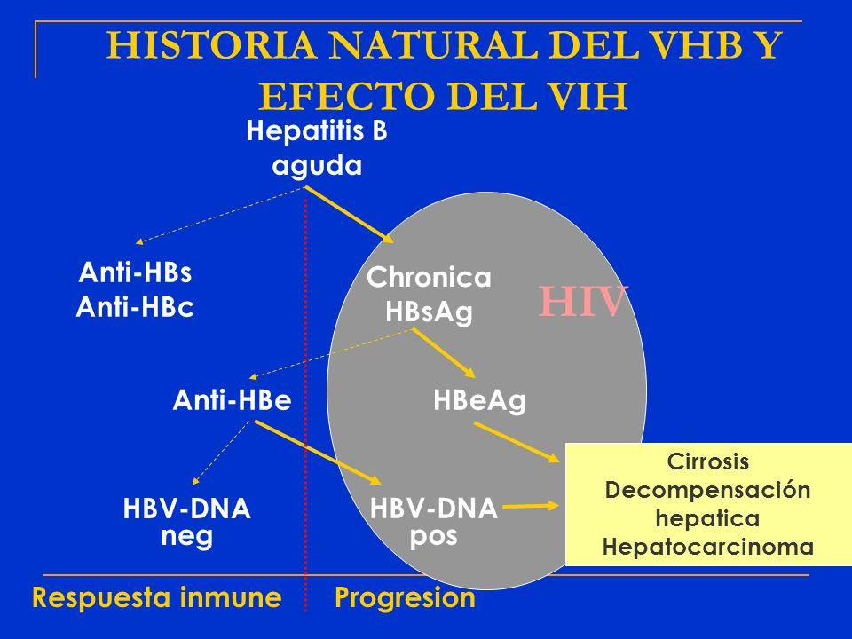 HISTORIA NATURAL DEL VHB Y EFECTO DEL VIH Decompensación hepatica