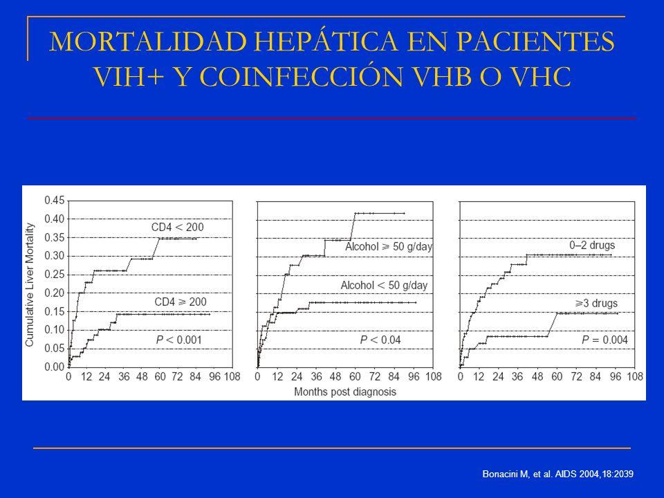 MORTALIDAD HEPÁTICA EN PACIENTES VIH+ Y COINFECCIÓN VHB O VHC