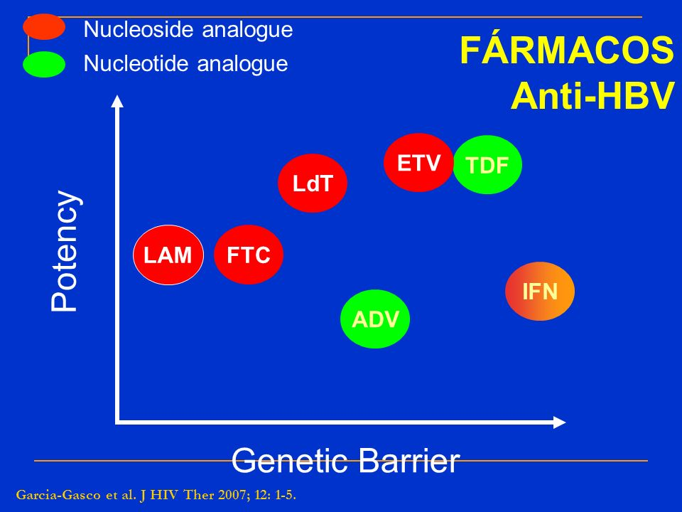 FÁRMACOS Anti-HBV Potency Genetic Barrier Nucleoside analogue