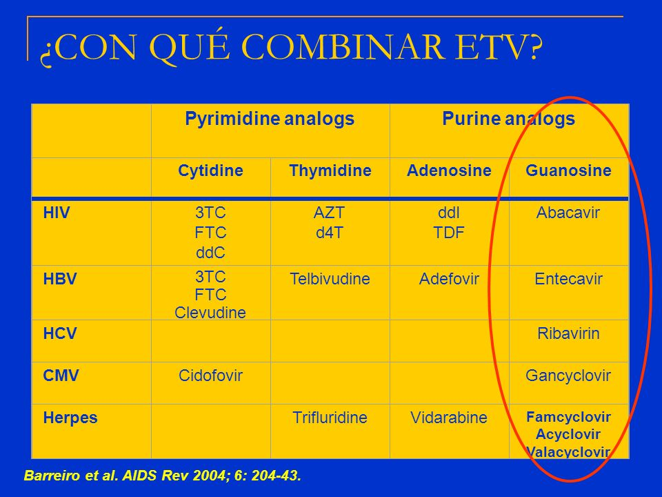¿CON QUÉ COMBINAR ETV Pyrimidine analogs Purine analogs Cytidine