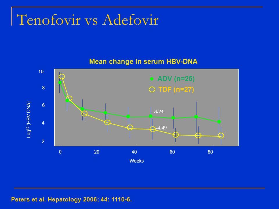 Mean change in serum HBV-DNA