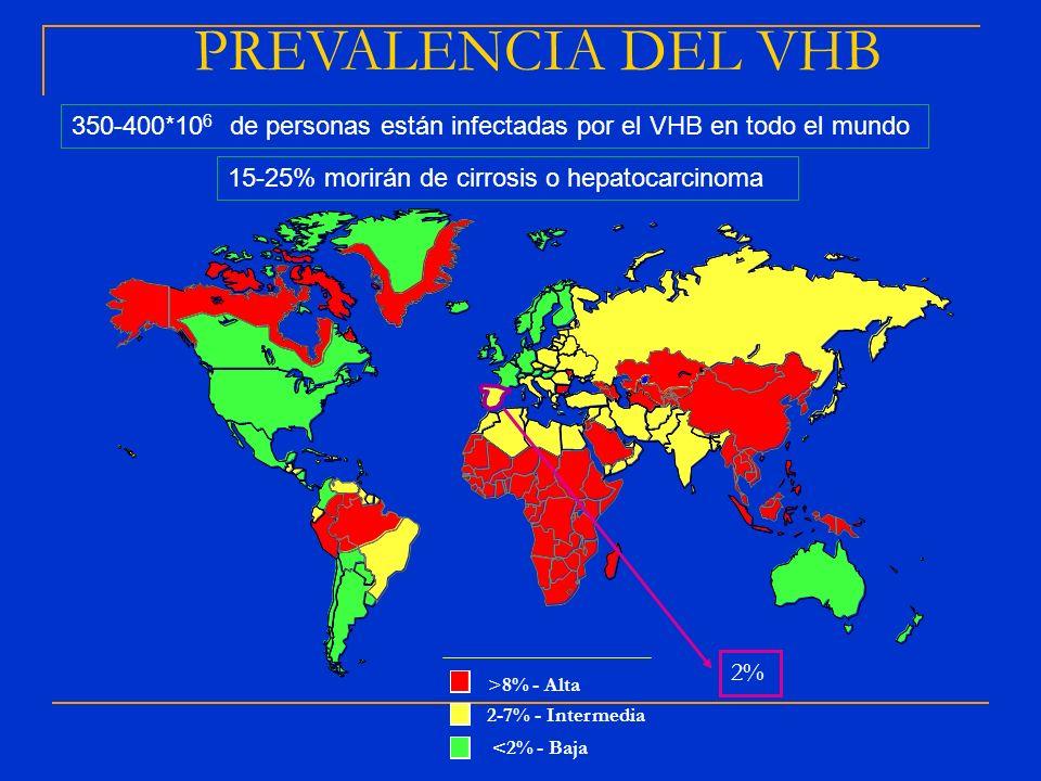 PREVALENCIA DEL VHB 350-400*106 de personas están infectadas por el VHB en todo el mundo. 15-25% morirán de cirrosis o hepatocarcinoma.