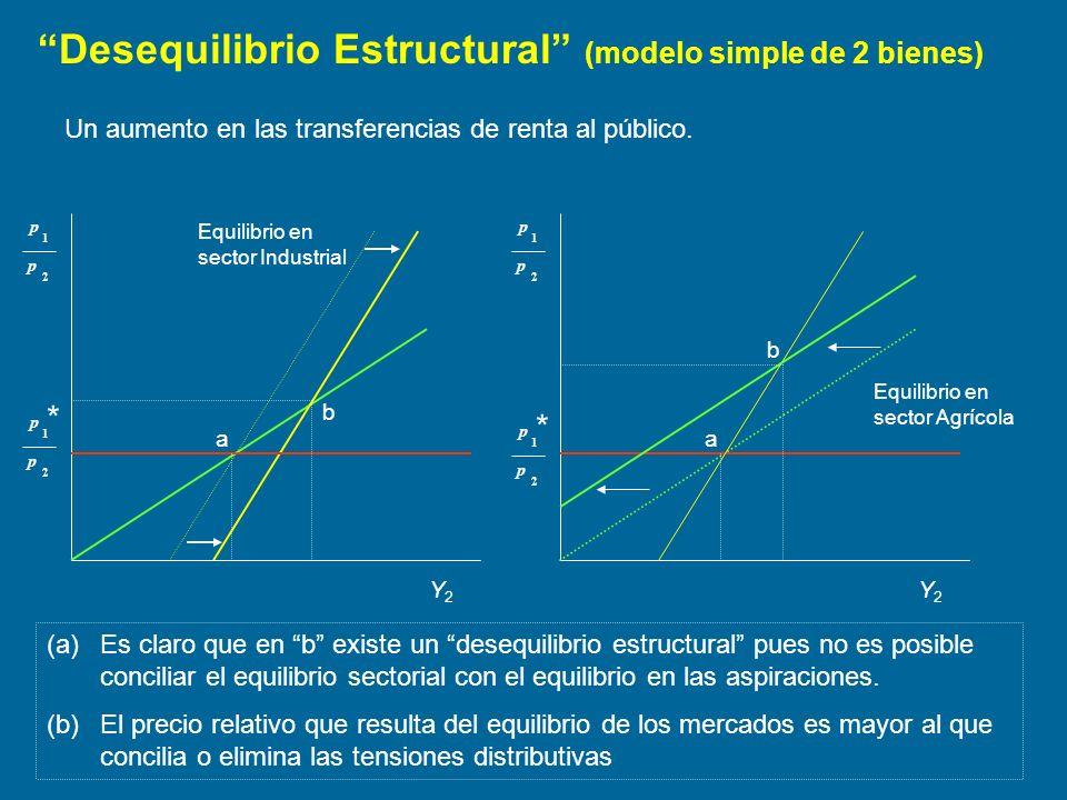 Desequilibrio Estructural (modelo simple de 2 bienes)