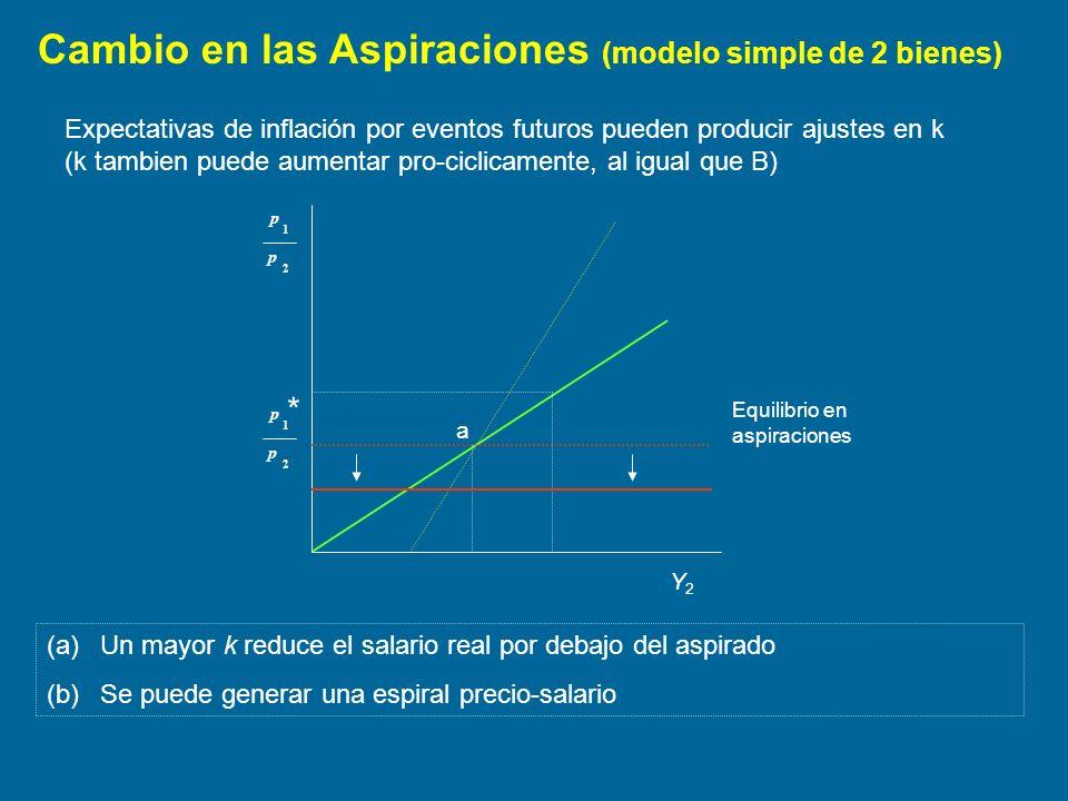 Cambio en las Aspiraciones (modelo simple de 2 bienes)