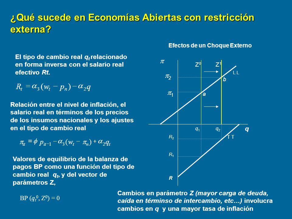 ¿Qué sucede en Economías Abiertas con restricción externa