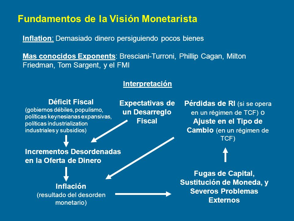 Fundamentos de la Visión Monetarista