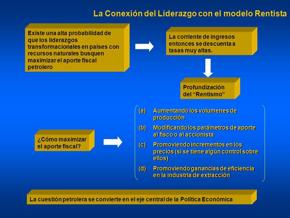 La Conexión del Liderazgo con el modelo Rentista