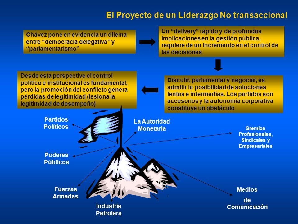 El Proyecto de un Liderazgo No transaccional