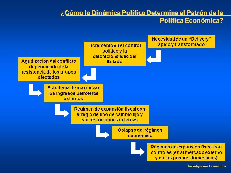¿Cómo la Dinámica Política Determina el Patrón de la Política Económica