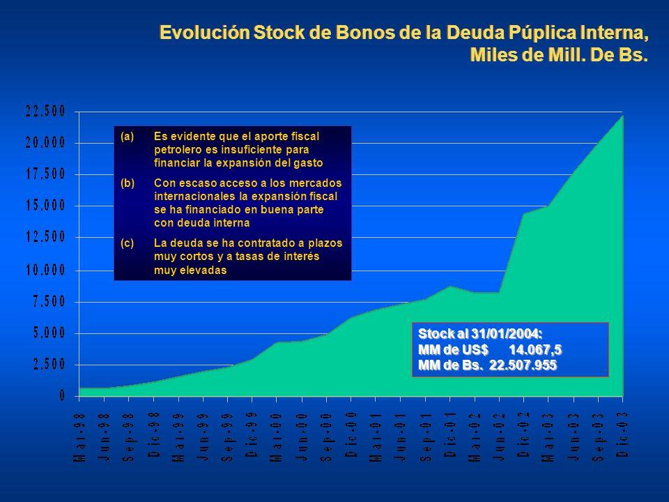 Evolución Stock de Bonos de la Deuda Púplica Interna, Miles de Mill
