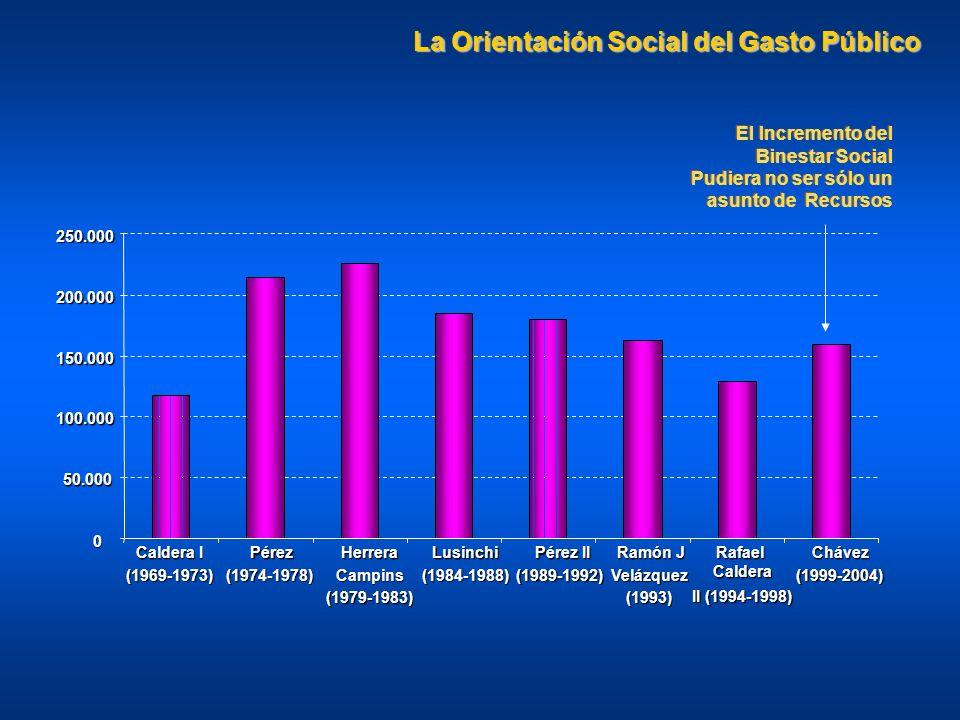 La Orientación Social del Gasto Público