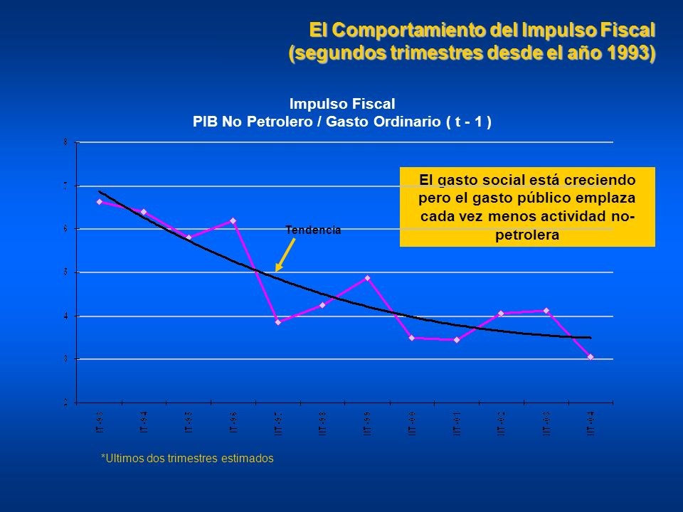 PIB No Petrolero / Gasto Ordinario ( t - 1 )