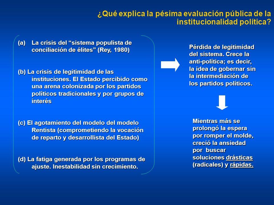¿Qué explica la pésima evaluación pública de la institucionalidad política