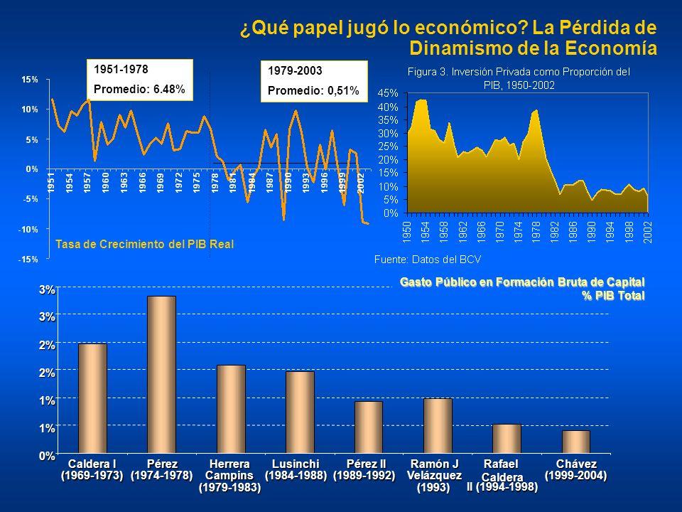 ¿Qué papel jugó lo económico La Pérdida de Dinamismo de la Economía