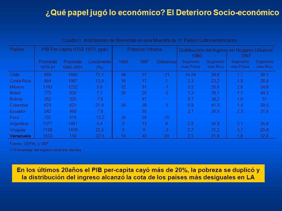 ¿Qué papel jugó lo económico El Deterioro Socio-económico