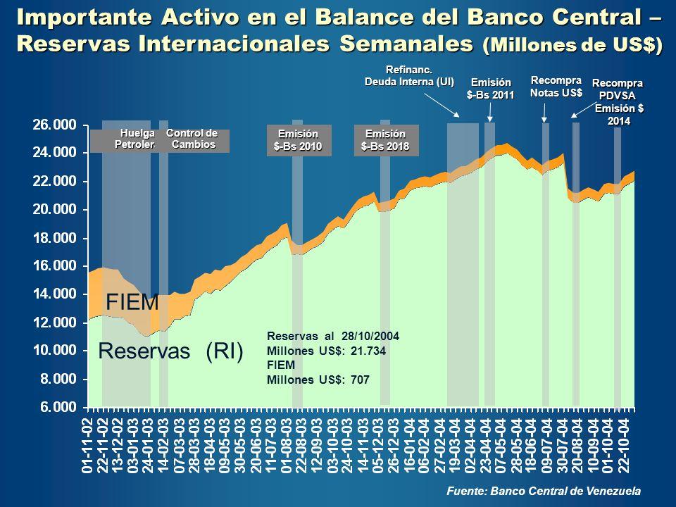 Importante Activo en el Balance del Banco Central –