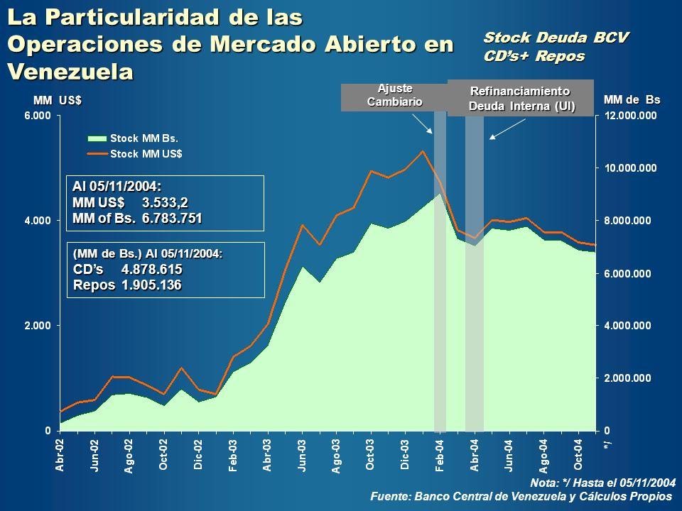 La Particularidad de las Operaciones de Mercado Abierto en Venezuela