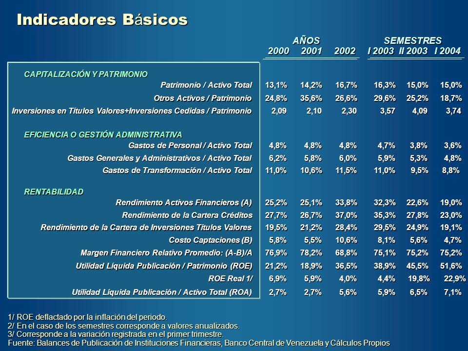Indicadores Básicos AÑOS SEMESTRES 2000 2001 2002 I 2003 II 2003