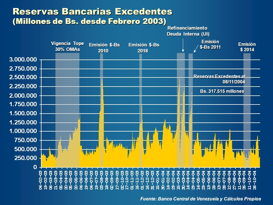 Reservas Bancarias Excedentes