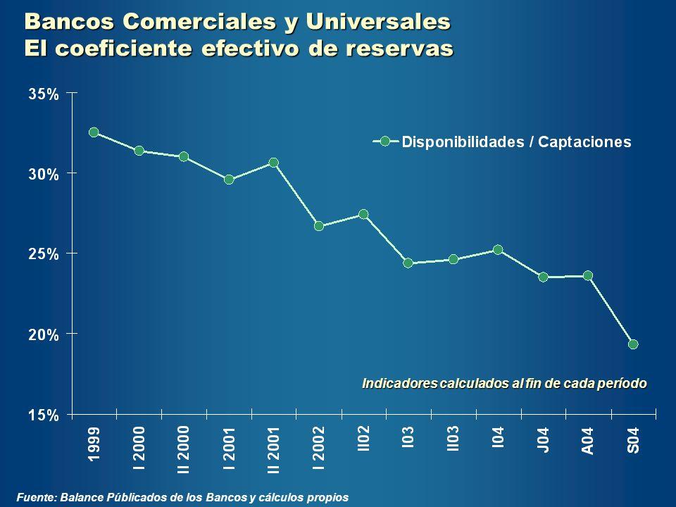 Bancos Comerciales y Universales El coeficiente efectivo de reservas
