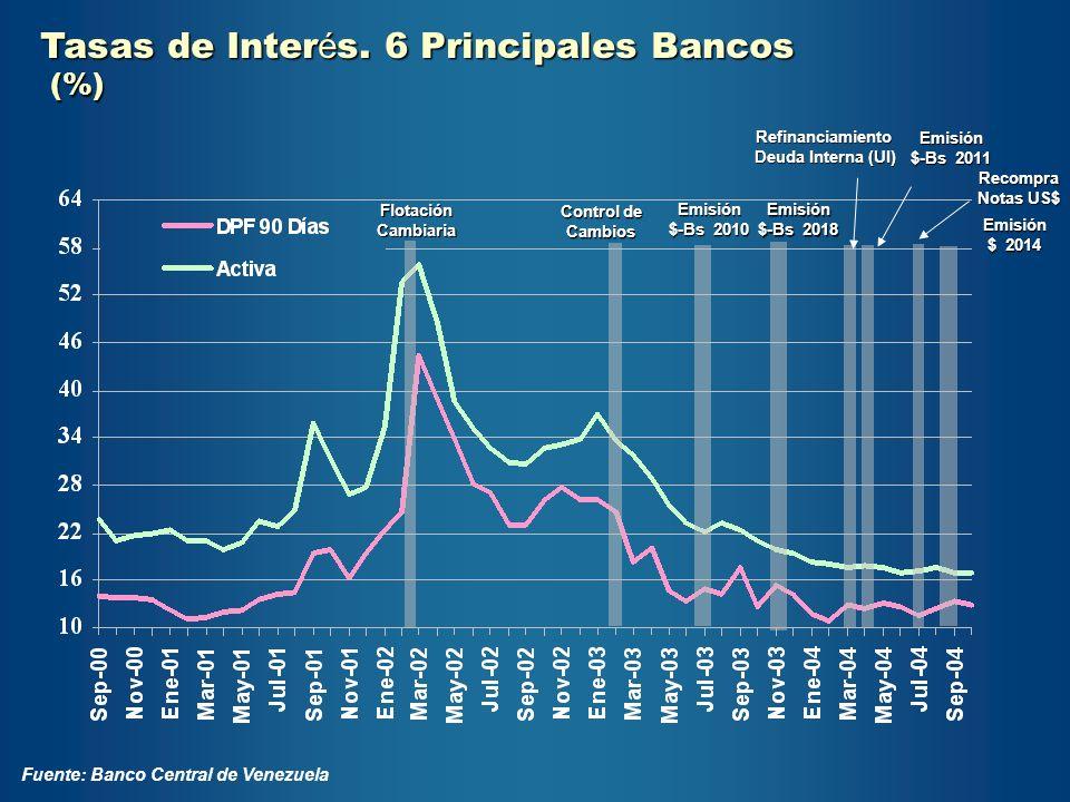 Tasas de Interés. 6 Principales Bancos