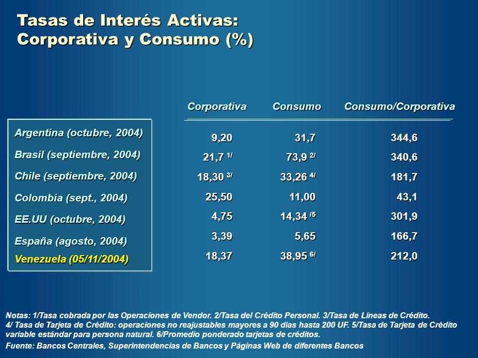 Tasas de Interés Activas: Corporativa y Consumo (%)