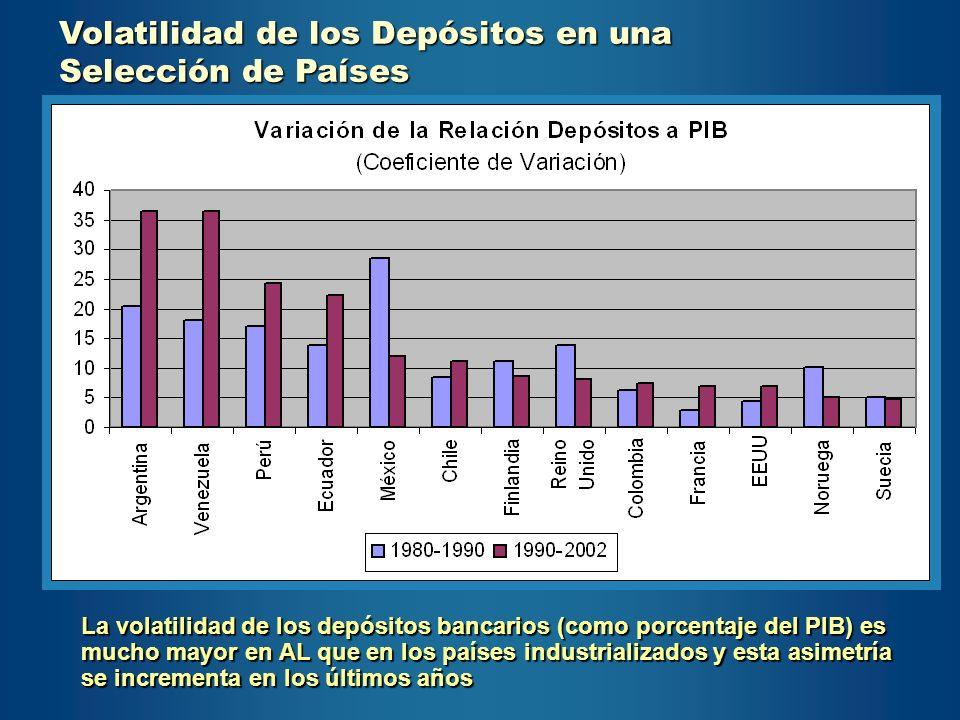 Volatilidad de los Depósitos en una Selección de Países