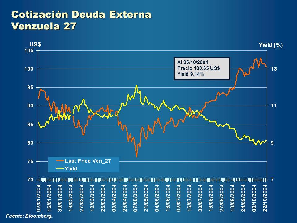 Cotización Deuda Externa Venzuela 27