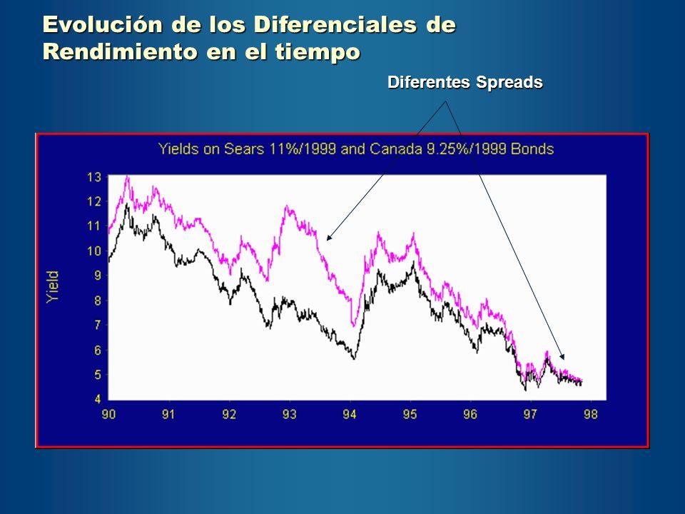 Evolución de los Diferenciales de Rendimiento en el tiempo