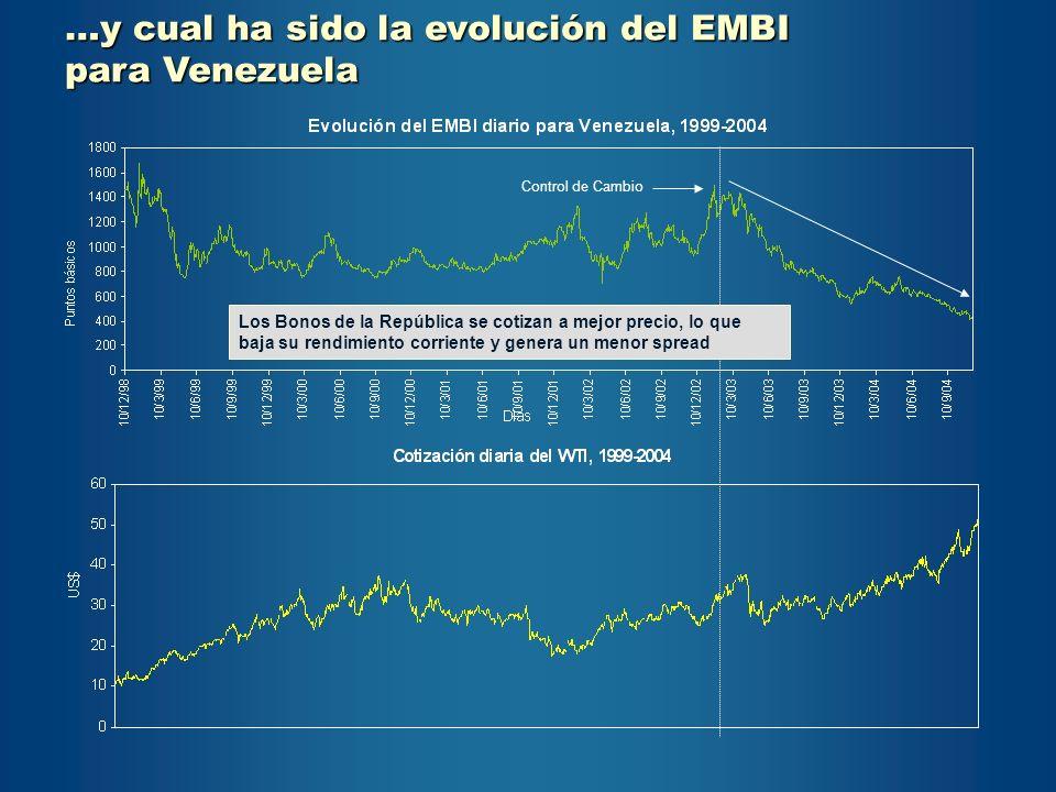 …y cual ha sido la evolución del EMBI para Venezuela