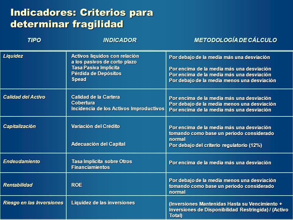 Indicadores: Criterios para determinar fragilidad