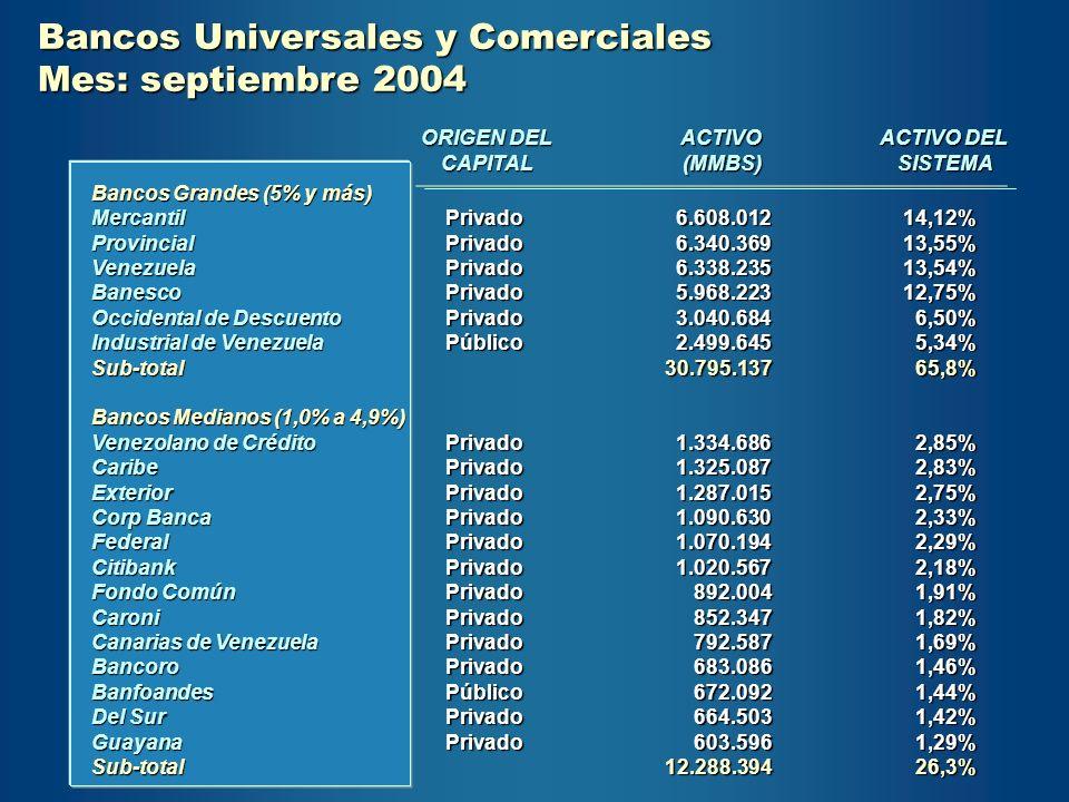 Bancos Universales y Comerciales Mes: septiembre 2004