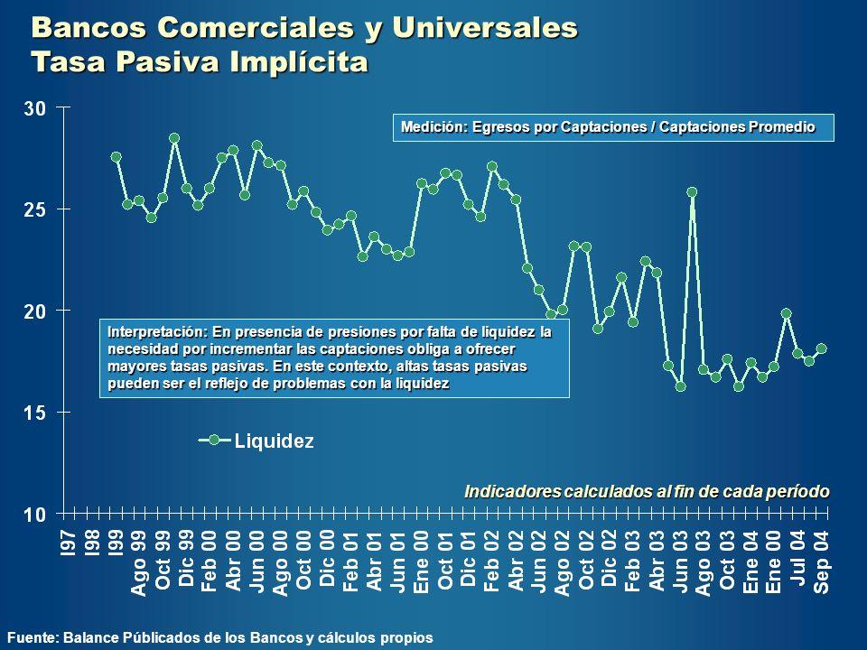 Bancos Comerciales y Universales Tasa Pasiva Implícita