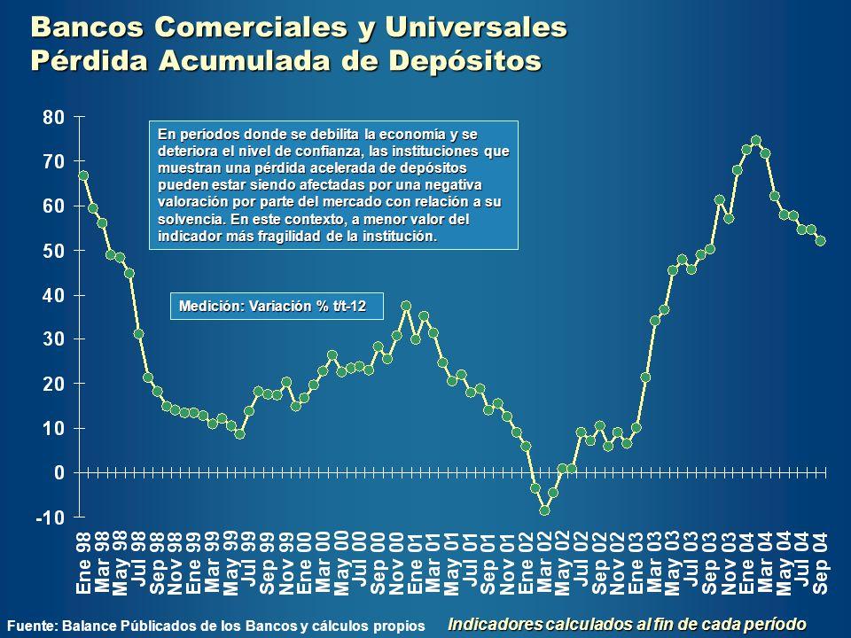 Bancos Comerciales y Universales Pérdida Acumulada de Depósitos