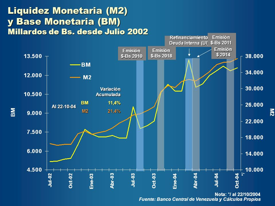 Liquidez Monetaria (M2) y Base Monetaria (BM)